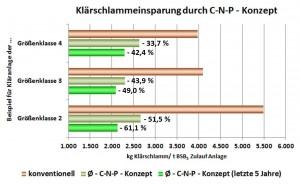 Klärschlammeinsparung CNP